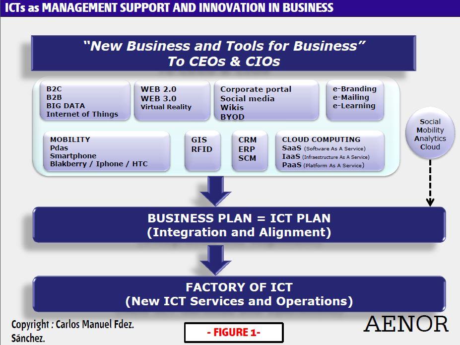 ICT Management Support Model