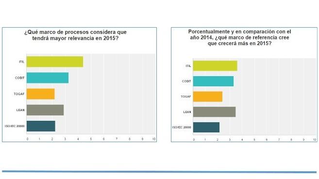 Resultados de una encuesta ITSM