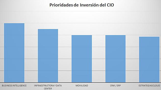 Prioridades del CIO