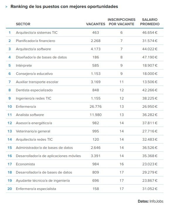 Ranking de puestos de infojobs
